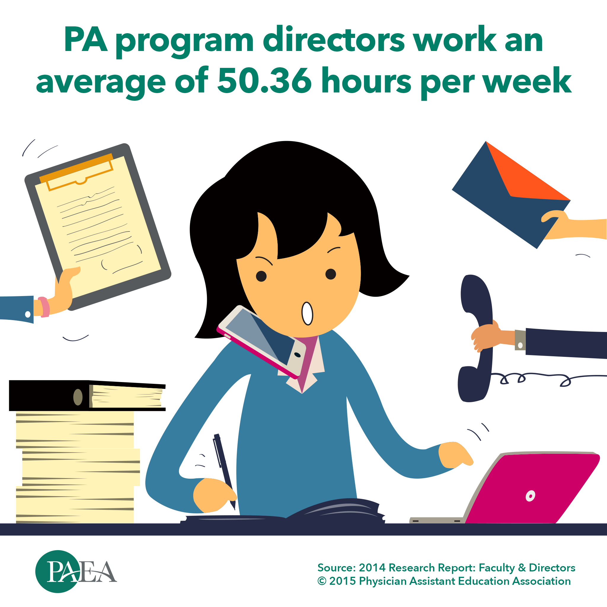 Pa Program Directors Work An Average Of 50 36 Hours Per Week Physician Assistant Education Association