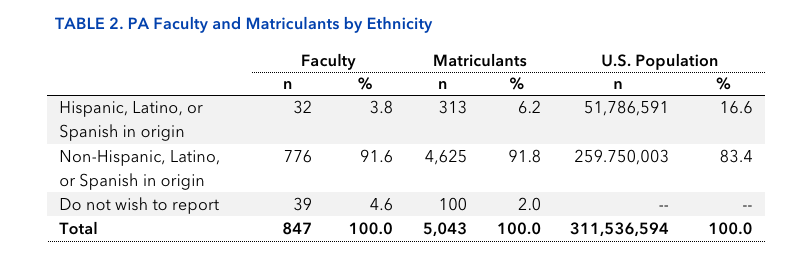 TABLE 2. PA Faculty and Matriculants by Ethnicity