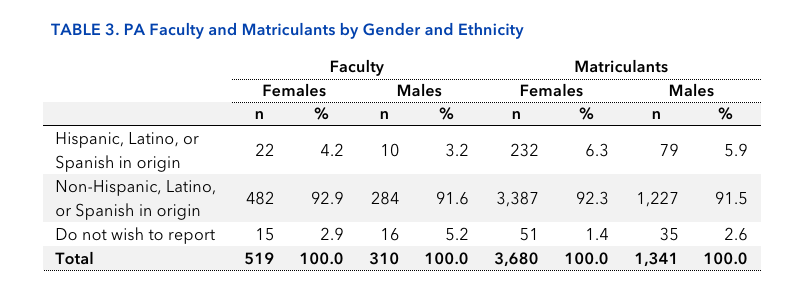 TABLE 3. PA Faculty and Matriculants by Gender and Ethnicity