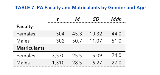 TABLE 7. PA Faculty and Matriculants by Gender and Age
