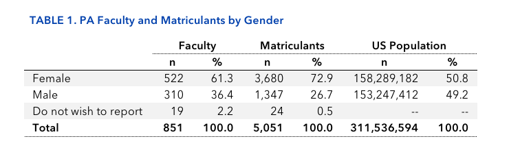 TABLE 1. PA Faculty and Matriculants by Gender