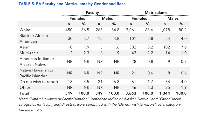 TABLE 5. PA Faculty and Matriculants by Gender and Race