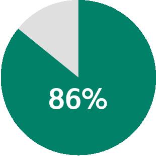 86% of program directors